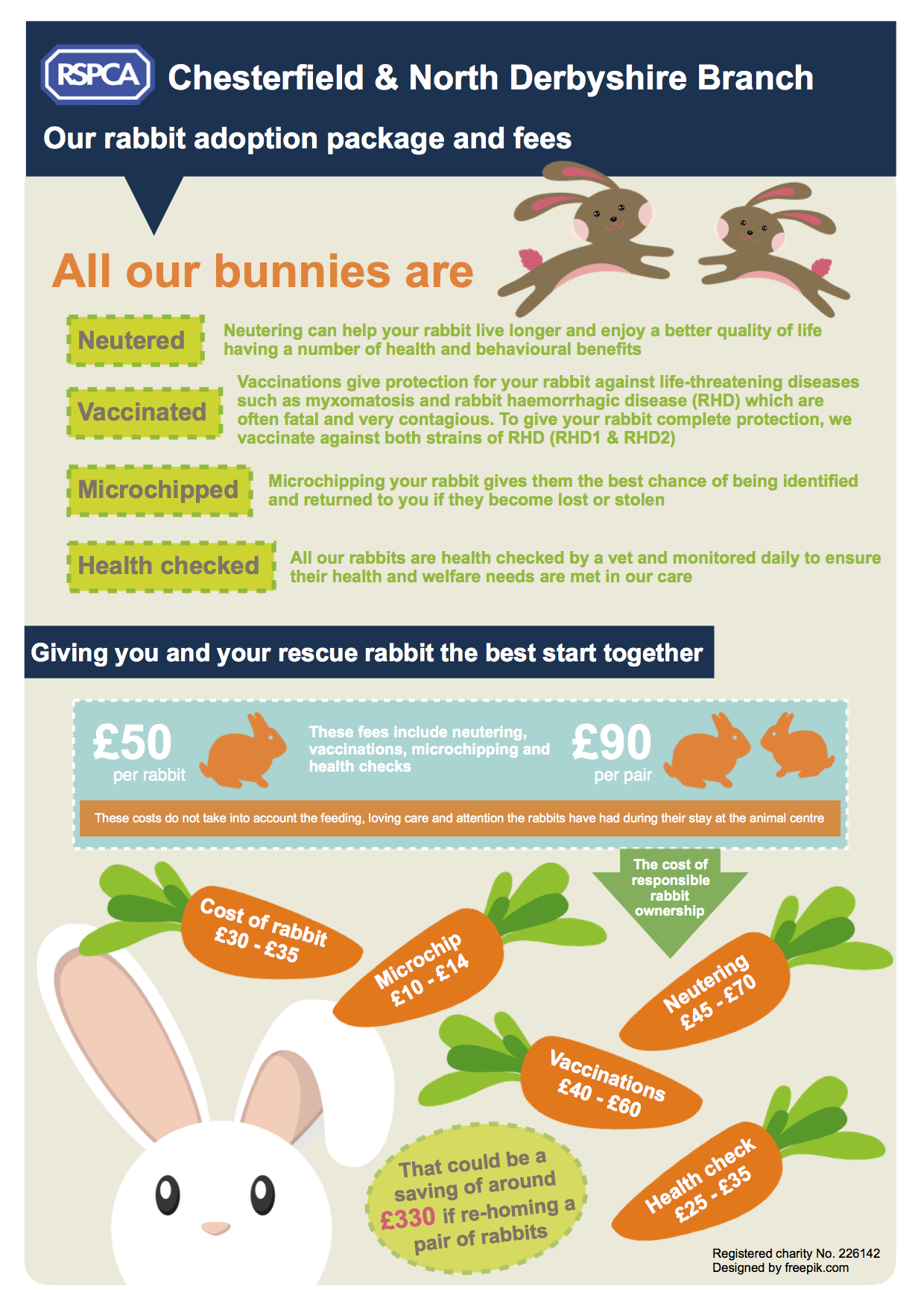 Our rabbit adoption package and fees